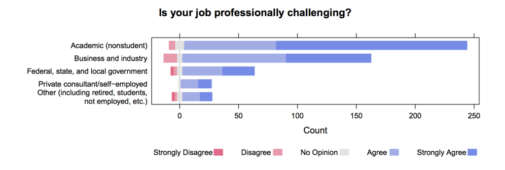 Visualisation of the results from a Likert survey question in a bar graph