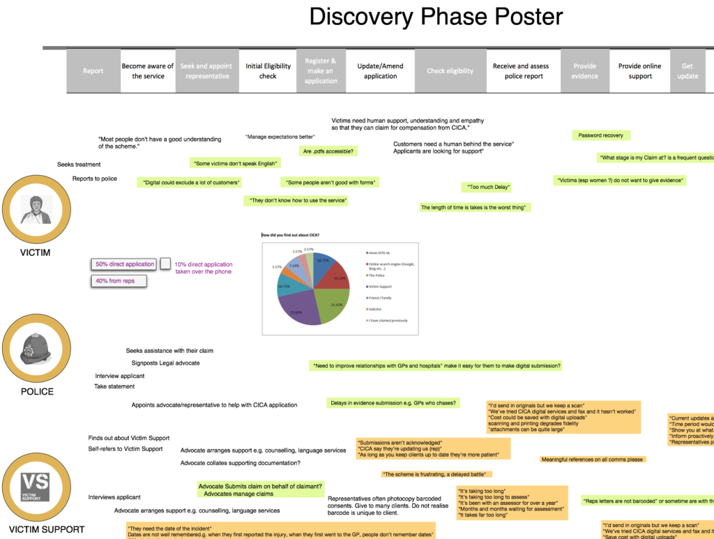 A poster that collates and present stakeholder feedback