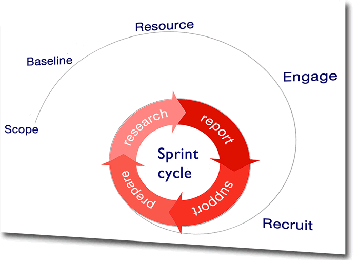 Agile research cycle - diagram of iterative user research